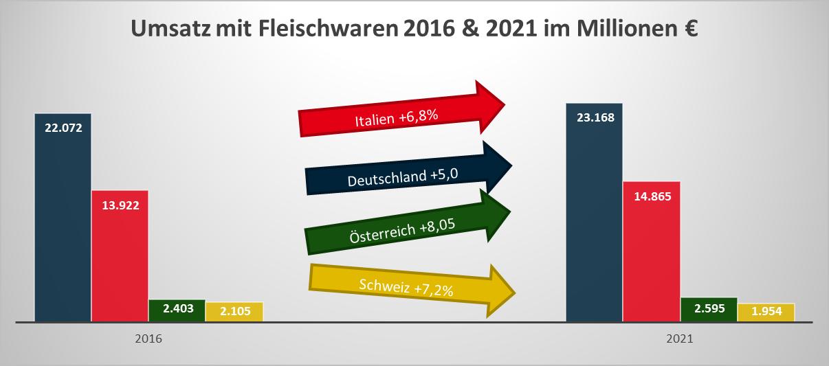 Grafik zur Darstellung des Umsatzes mit Fleischwaren 2016 & 2021 im Millionen €